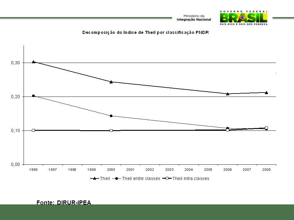 Cai também a desigualdade entre as microrregiões assim como entre as diferentes tipologias da PNDR Fonte: DIRUR-IPEA