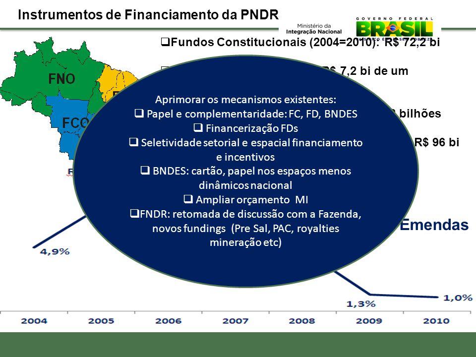  Fundos Constitucionais (2004=2010): R$ 72,2 bi  FDA e FDNE (2006-2011): R$ 7,2 bi de um orçamento de 19 bi  Incentivos Fiscais (2004-2011): R$ 32,