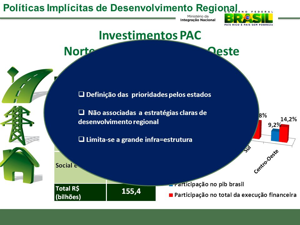 Investimentos PAC Norte, Nordeste e Centro-Oeste Políticas Implícitas de Desenvolvimento Regional  Definição das prioridades pelos estados  Não asso