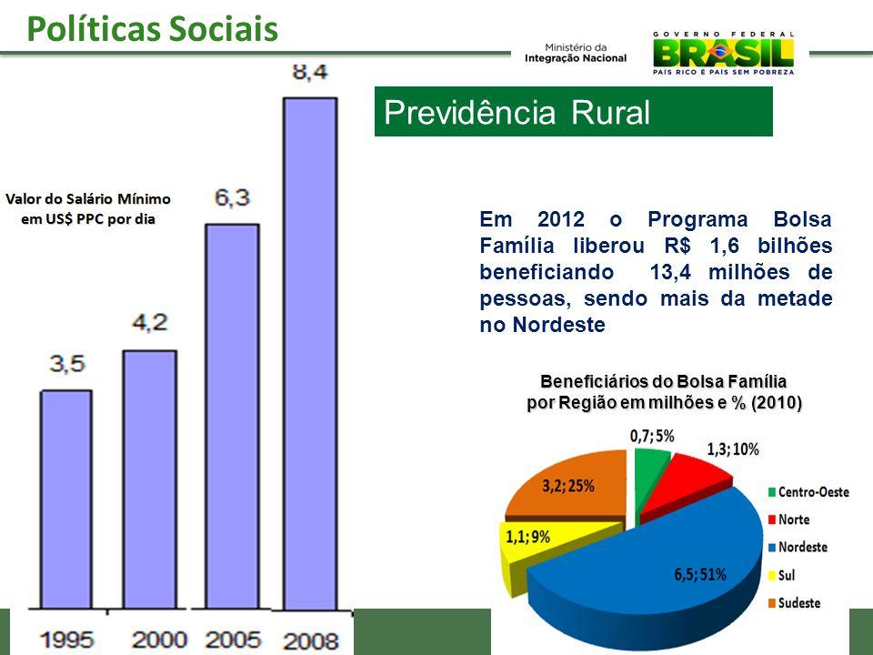 Políticas Sociais Beneficiários do Bolsa Família por Região em milhões e % (2010) Em 2012 o Programa Bolsa Família liberou R$ 1,6 bilhões beneficiando