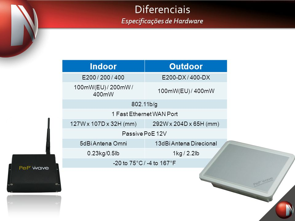 Diferenciais Especificações de Hardware IndoorOutdoor E200 / 200 / 400E200-DX / 400-DX 100mW(EU) / 200mW / 400mW 100mW(EU) / 400mW 802.11b/g 1 Fast Et
