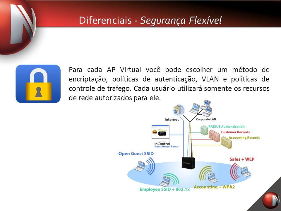 Segurança Flexível Diferenciais - Segurança Flexível Para cada AP Virtual você pode escolher um método de encriptação, políticas de autenticação, VLAN