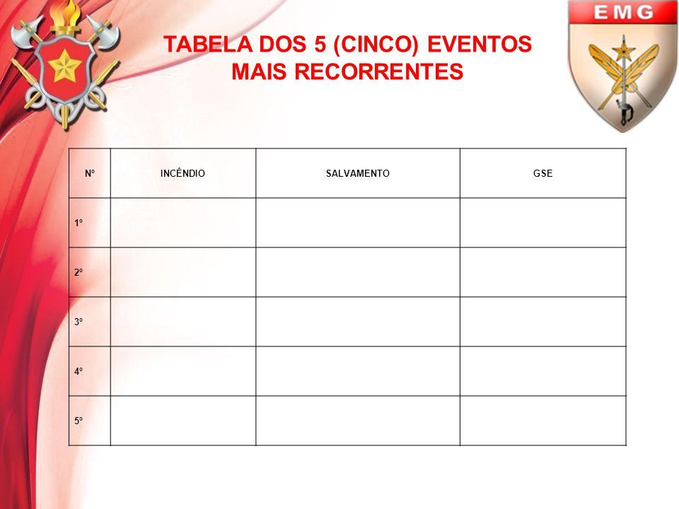 TABELA DOS 5 (CINCO) EVENTOS MAIS RECORRENTES NºINCÊNDIOSALVAMENTOGSE 1º 2º 3º 4º 5º