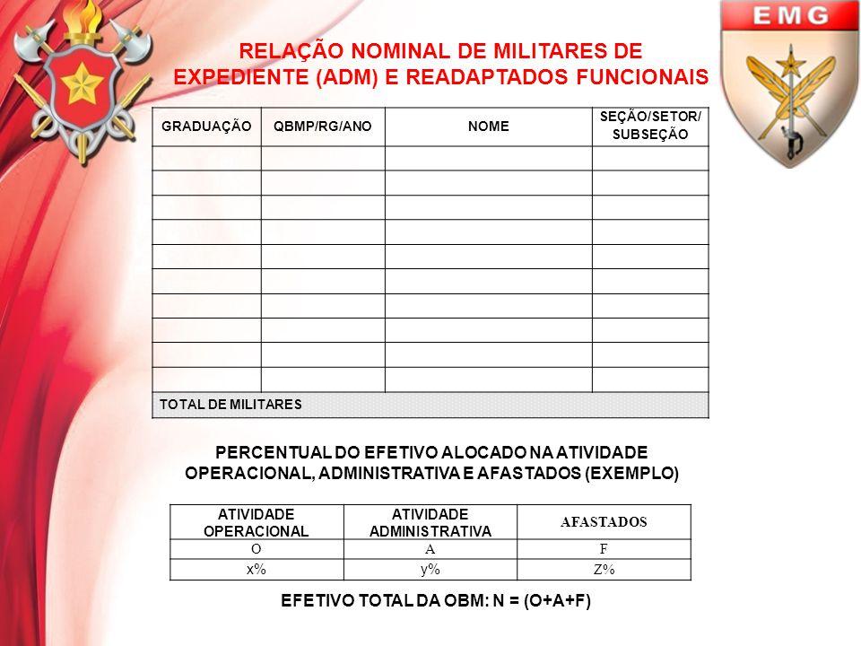 RELAÇÃO NOMINAL DE MILITARES DE EXPEDIENTE (ADM) E READAPTADOS FUNCIONAIS GRADUAÇÃOQBMP/RG/ANONOME SEÇÃO/SETOR/ SUBSEÇÃO TOTAL DE MILITARES ATIVIDADE