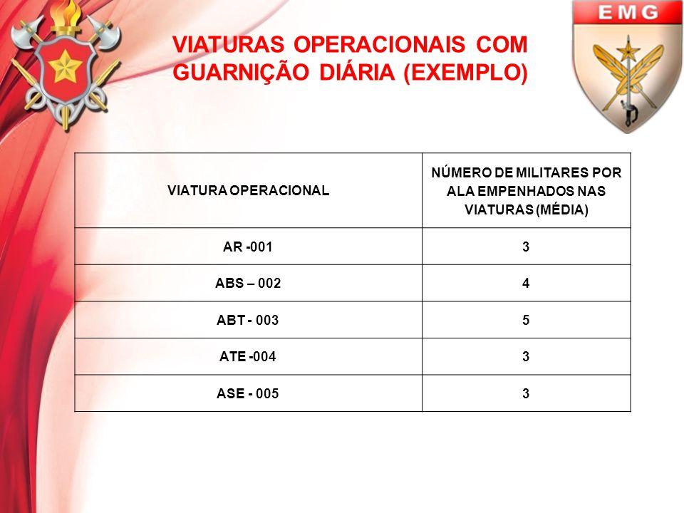 DISTRIBUIÇÃO DOS MILITARES NAS VIATURAS (EXEMPLO) ABT-003 ABS-002ASE-005 MOTORISTAX X X CHEFEX XMÉDICOX AUXILIARXAJUDANTE 1XENFERMEIRO CHEFE DO PAR 1XAJUDANTE 2XTEC ENF 1X AJUD.