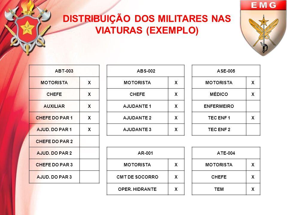 DISTRIBUIÇÃO DOS MILITARES NAS VIATURAS (EXEMPLO) ABT-003 ABS-002ASE-005 MOTORISTAX X X CHEFEX XMÉDICOX AUXILIARXAJUDANTE 1XENFERMEIRO CHEFE DO PAR 1X
