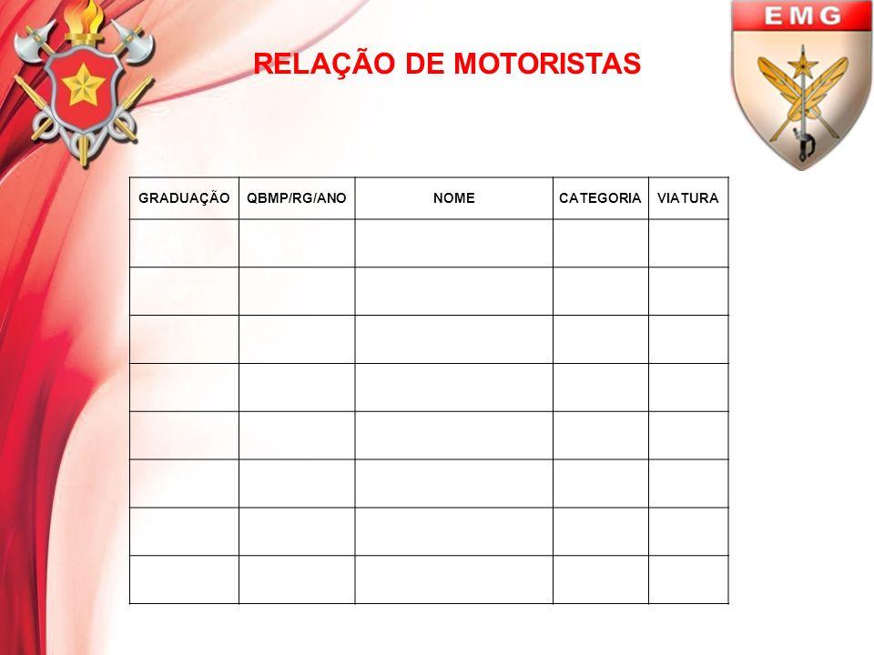 RELAÇÃO DE MOTORISTAS GRADUAÇÃOQBMP/RG/ANONOMECATEGORIAVIATURA