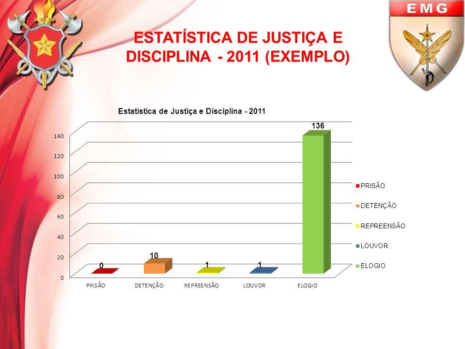 ESTATÍSTICA DE JUSTIÇA E DISCIPLINA - 2011 (EXEMPLO)