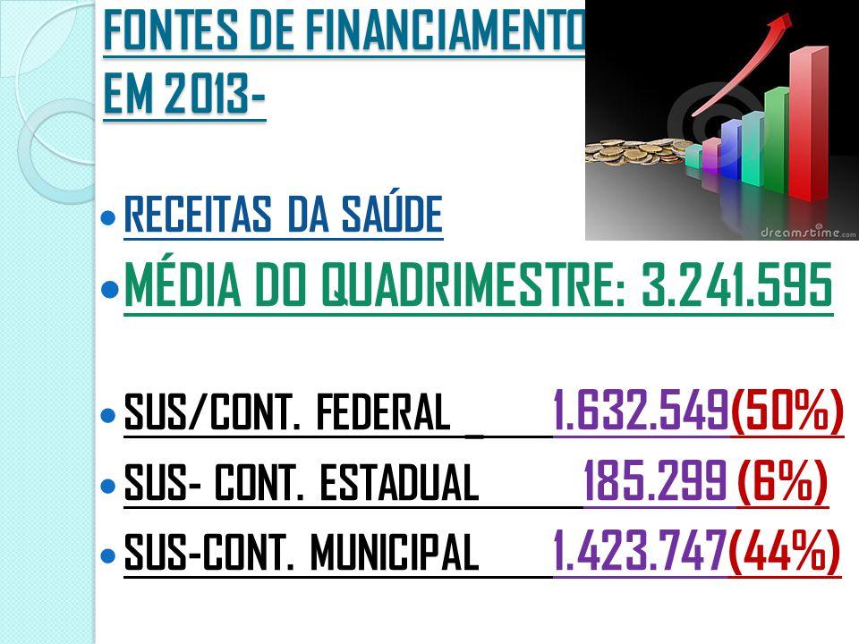 FONTES DE FINANCIAMENTO EM 2013- RECEITAS DA SAÚDE MÉDIA DO QUADRIMESTRE: 3.241.595 SUS/CONT.