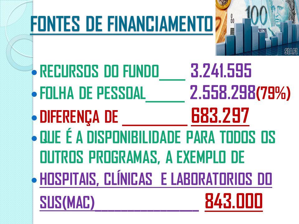 FONTES DE FINANCIAMENTO RECURSOS DO FUNDO____ 3.241.595 FOLHA DE PESSOAL______ 2.558.298 (79%) DIFERENÇA DE __________ 683.297 QUE É A DISPONIBILIDADE PARA TODOS OS OUTROS PROGRAMAS, A EXEMPLO DE HOSPITAIS, CLÍNICAS E LABORATORIOS DO SUS(MAC)________________ 843.000