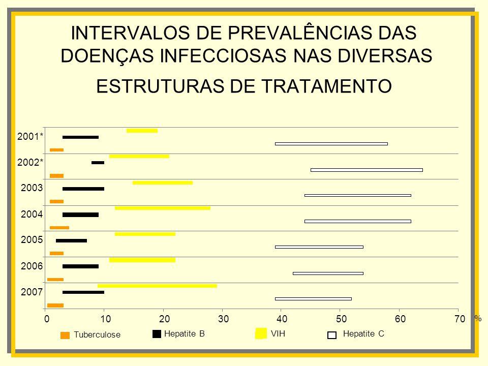 INTERVALOS DE PREVALÊNCIAS DAS DOENÇAS INFECCIOSAS NAS DIVERSAS ESTRUTURAS DE TRATAMENTO 010203040506070 2007 2006 2005 2004 2003 2002* 2001* VIHHepat