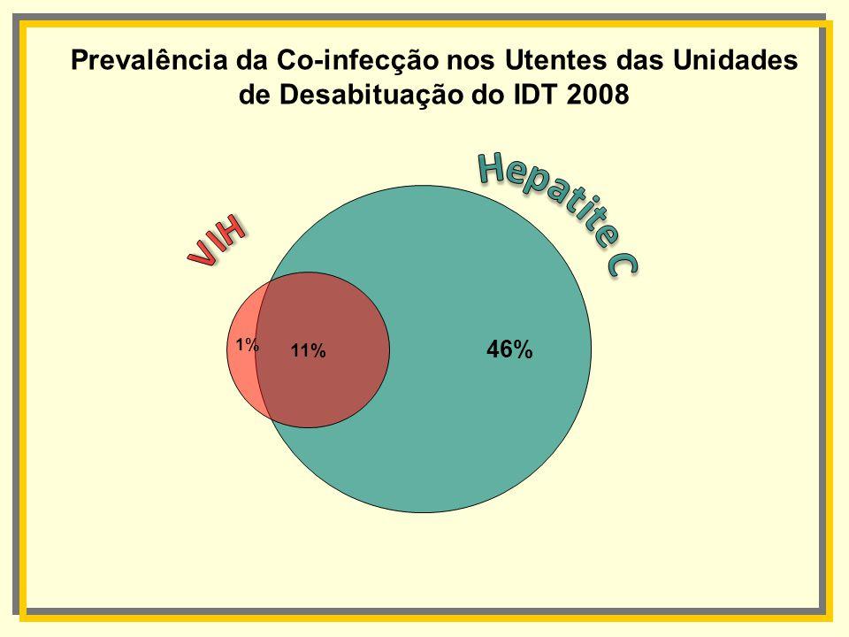 46% 11% 1% Prevalência da Co-infecção nos Utentes das Unidades de Desabituação do IDT 2008