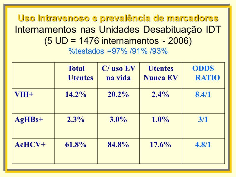 Uso Intravenoso e prevalência de marcadores Uso Intravenoso e prevalência de marcadores Internamentos nas Unidades Desabituação IDT (5 UD = 1476 inter