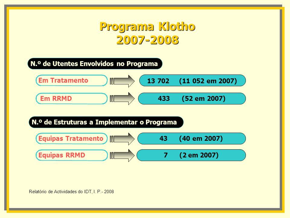 N.º de Utentes Envolvidos no Programa Em Tratamento N.º de Estruturas a Implementar o Programa Equipas Tratamento Equipas RRMD Programa Klotho 2007-20