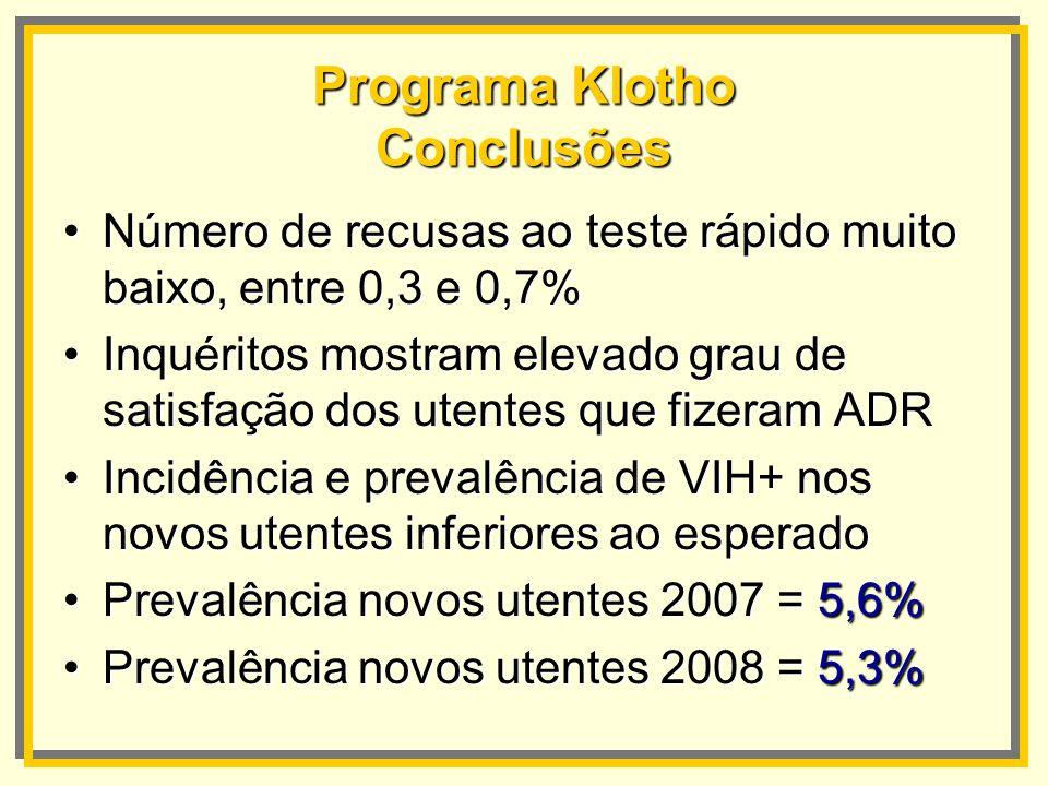 Programa Klotho Conclusões Número de recusas ao teste rápido muito baixo, entre 0,3 e 0,7%Número de recusas ao teste rápido muito baixo, entre 0,3 e 0