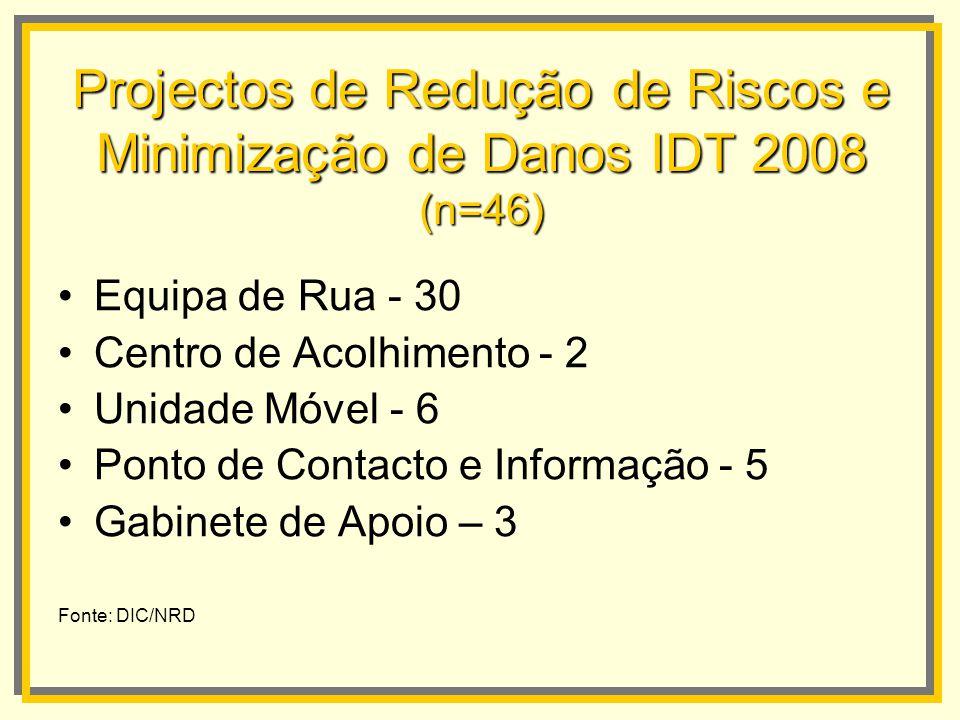 Projectos de Redução de Riscos e Minimização de Danos IDT 2008 (n=46) Equipa de Rua - 30 Centro de Acolhimento - 2 Unidade Móvel - 6 Ponto de Contacto