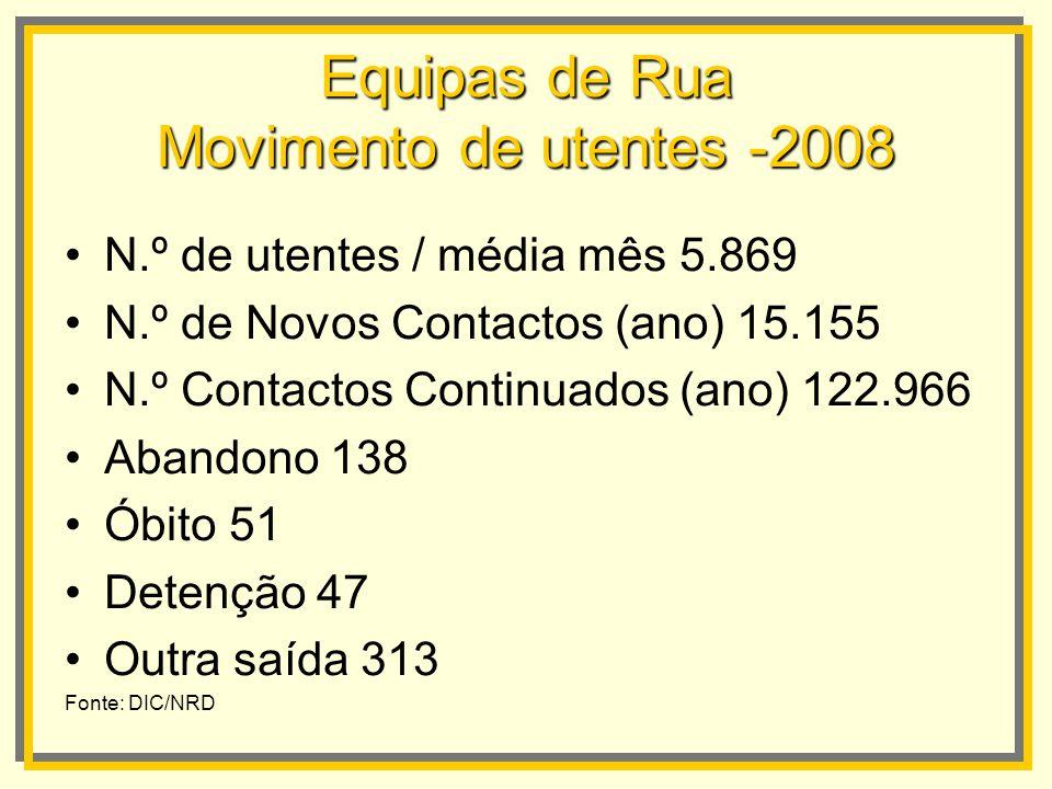 Equipas de Rua Movimento de utentes -2008 N.º de utentes / média mês 5.869 N.º de Novos Contactos (ano) 15.155 N.º Contactos Continuados (ano) 122.966