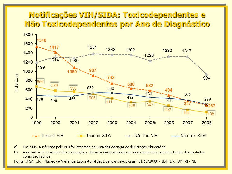 Notificações VIH/SIDA: Toxicodependentes e Não Toxicodependentes por Ano de Diagnóstico a) a)Em 2005, a infecção pelo VIH foi integrada na Lista das d