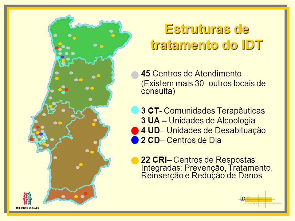 Estruturas de tratamento do IDT 45 Centros de Atendimento (Existem mais 30 outros locais de consulta) 3 CT- Comunidades Terapêuticas 3 UA – Unidades d