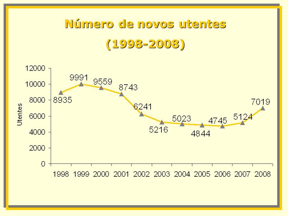 Número de novos utentes (1998-2008)
