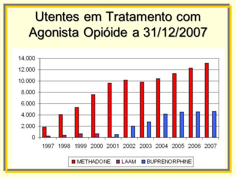 Utentesem Tratamento com Agonista Opióide a 31/12/2007 Utentes em Tratamento com Agonista Opióide a 31/12/2007