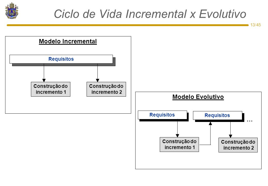 13/45 Modelo Evolutivo … Requisitos Modelo Incremental Ciclo de Vida Incremental x Evolutivo Construção do incremento 1 Construção do incremento 2 Construção do incremento 1 Construção do incremento 2 Requisitos