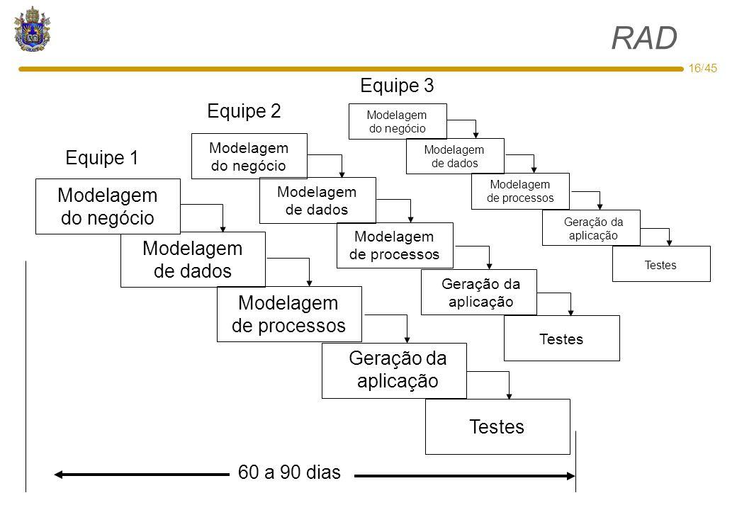 16/45 RAD Modelagem de dados Modelagem de processos Geração da aplicação Testes Modelagem do negócio Modelagem de dados Modelagem de processos Geração