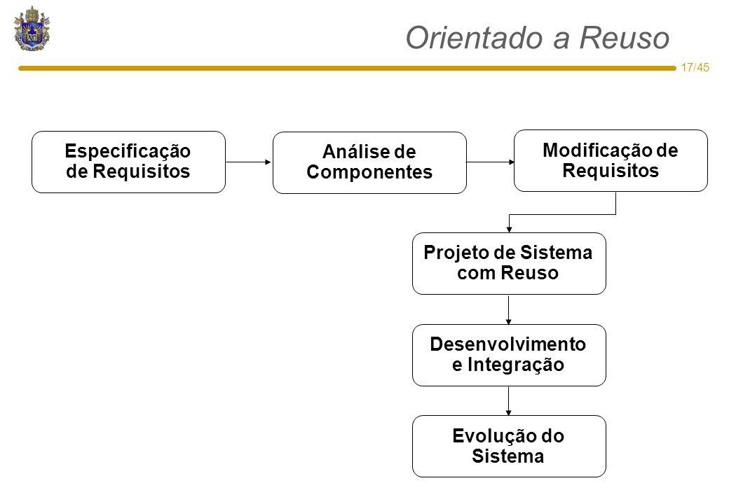 17/45 Orientado a Reuso Projeto de Sistema com Reuso Desenvolvimento e Integração Modificação de Requisitos Análise de Componentes Especificação de Re