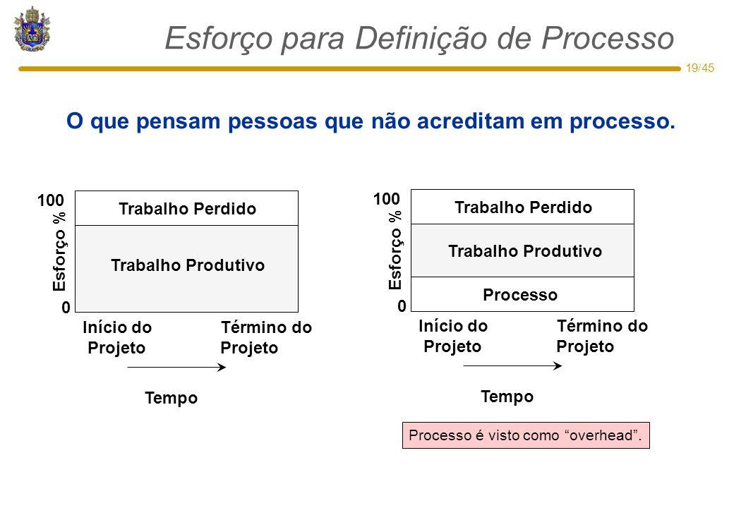 19/45 Esforço para Definição de Processo O que pensam pessoas que não acreditam em processo. Trabalho Perdido Trabalho Produtivo 0 100 Esforço % Iníci