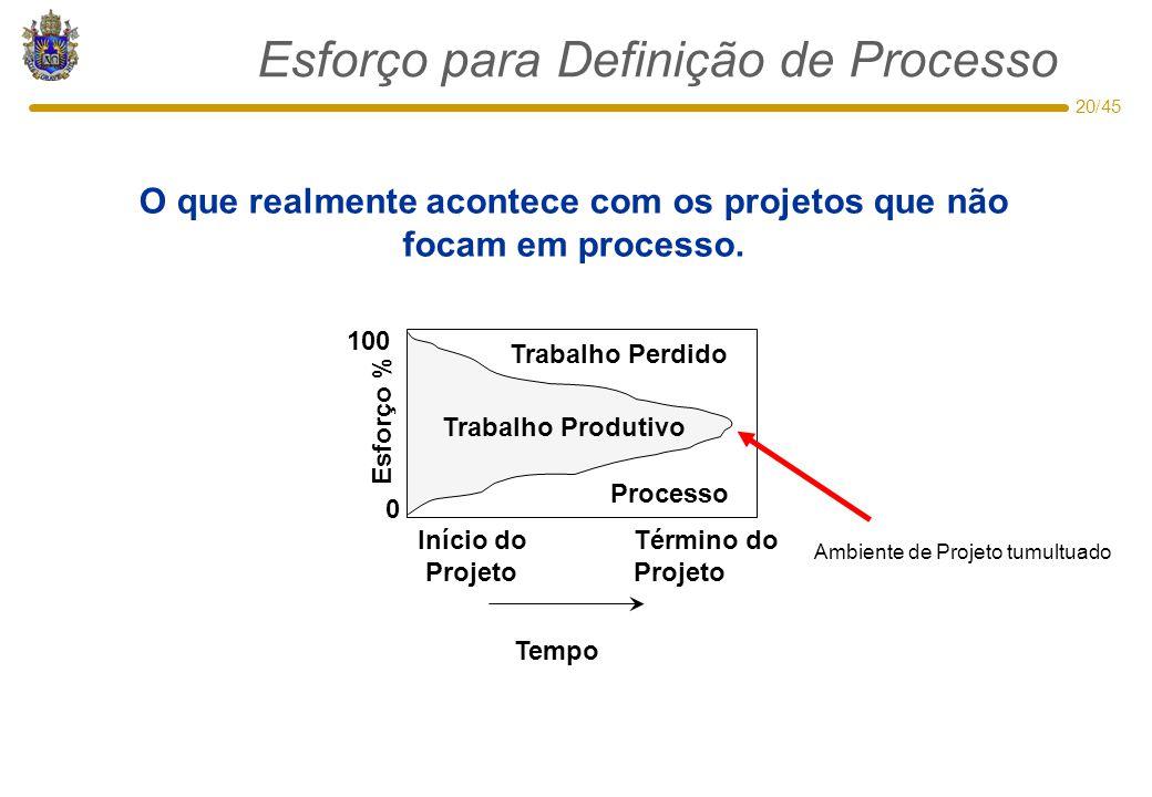 20/45 Esforço para Definição de Processo Trabalho Perdido Trabalho Produtivo 0 100 Esforço % Início do Projeto Término do Projeto Tempo Processo O que