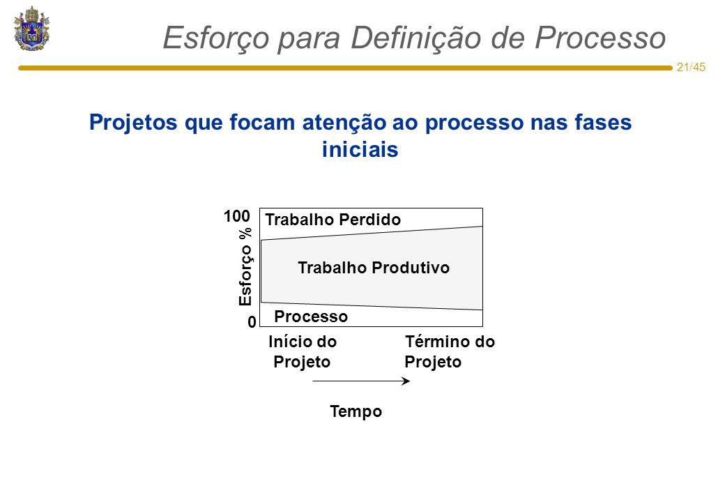 21/45 Esforço para Definição de Processo Projetos que focam atenção ao processo nas fases iniciais Trabalho Perdido Trabalho Produtivo 0 100 Esforço %