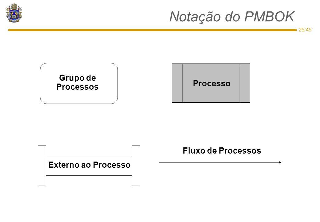 25/45 Notação do PMBOK Externo ao Processo Processo Grupo de Processos Fluxo de Processos