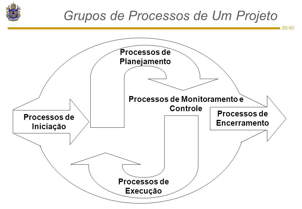 26/45 Grupos de Processos de Um Projeto Processos de Planejamento Processos de Execução Processos de Iniciação Processos de Encerramento Processos de