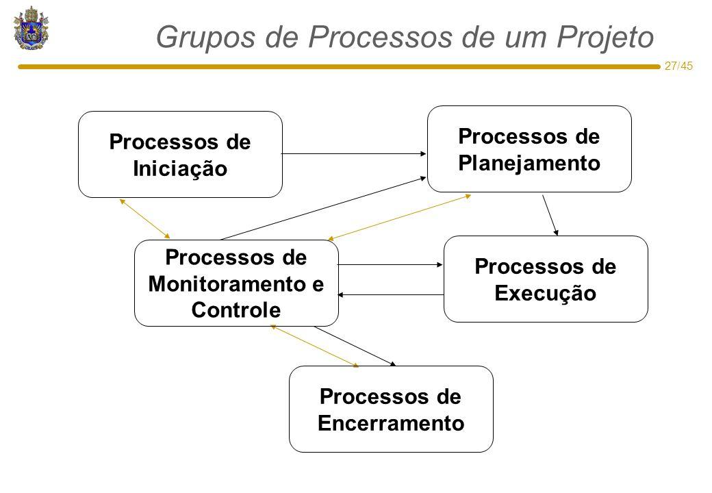 27/45 Grupos de Processos de um Projeto Processos de Iniciação Processos de Execução Processos de Planejamento Processos de Monitoramento e Controle P