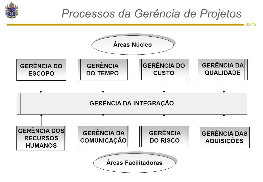30/45 Processos da Gerência de Projetos GERÊNCIA DO CUSTO GERÊNCIA DO ESCOPO GERÊNCIA DA COMUNICAÇÃO GERÊNCIA DA QUALIDADE GERÊNCIA DA INTEGRAÇÃO GERÊ