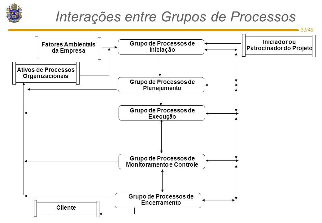 33/45 Interações entre Grupos de Processos Grupo de Processos de Monitoramento e Controle Grupo de Processos de Iniciação Grupo de Processos de Planej