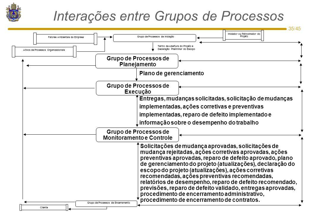35/45 Interações entre Grupos de Processos Grupo de Processos de Monitoramento e Controle Grupo de Processos de Planejamento Grupo de Processos de Exe