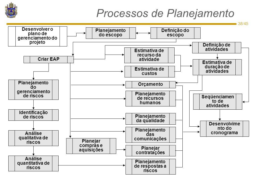 38/45 Processos de Planejamento Desenvolver o plano de gerenciamento do projeto Definição do escopo Planejamento do escopo Criar EAP Planejamento do g