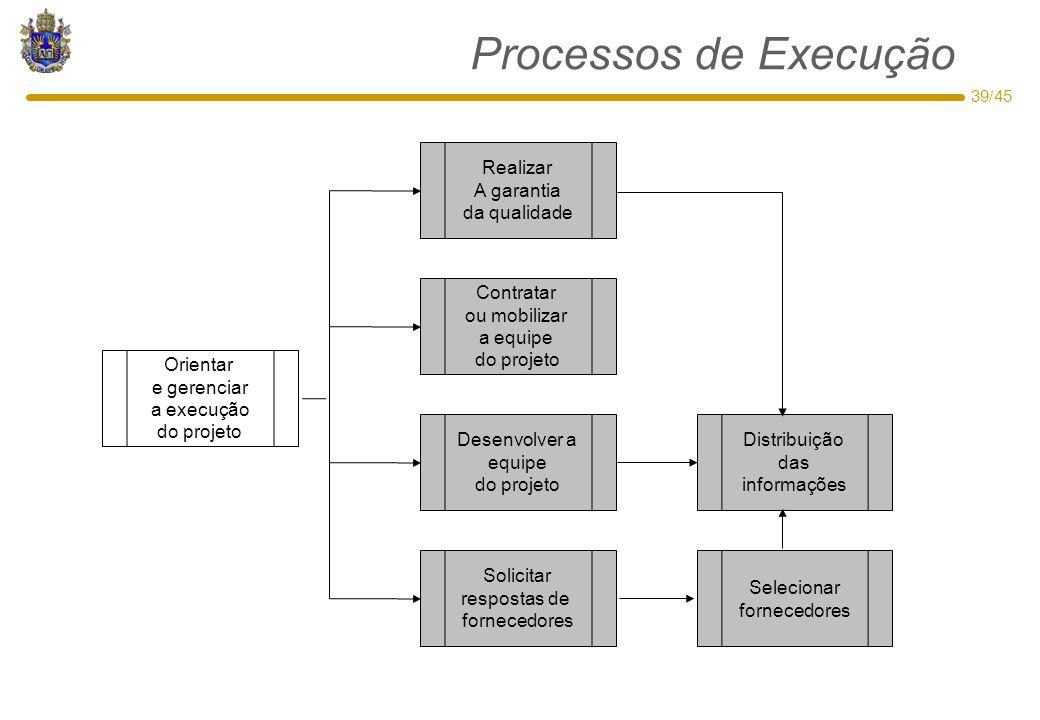 39/45 Processos de Execução Orientar e gerenciar a execução do projeto Solicitar respostas de fornecedores Desenvolver a equipe do projeto Contratar o
