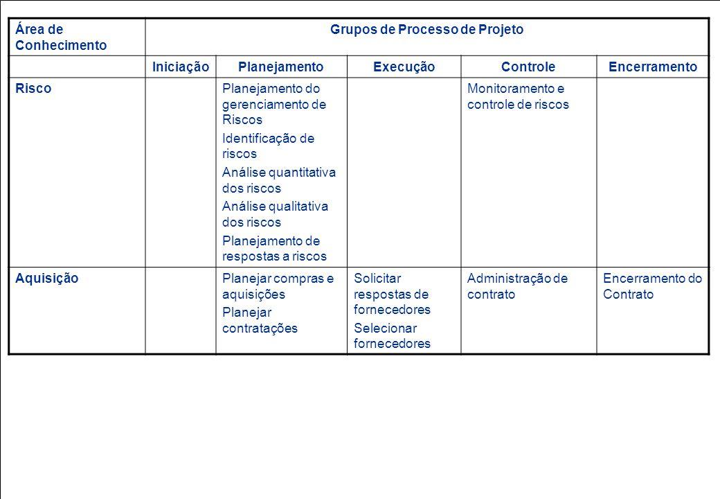 44/45 Área de Conhecimento Grupos de Processo de Projeto IniciaçãoPlanejamentoExecuçãoControleEncerramento RiscoPlanejamento do gerenciamento de Risco