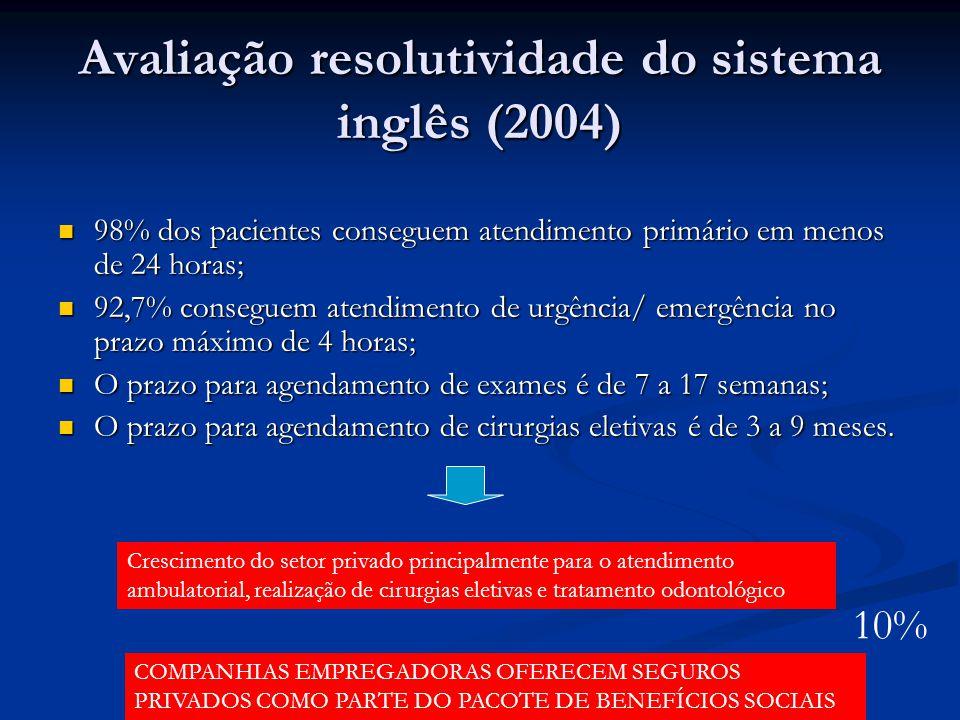 Avaliação resolutividade do sistema inglês (2004) 98% dos pacientes conseguem atendimento primário em menos de 24 horas; 98% dos pacientes conseguem a