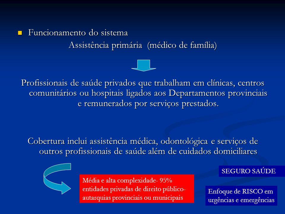 Funcionamento do sistema Funcionamento do sistema Assistência primária (médico de família) Profissionais de saúde privados que trabalham em clínicas,