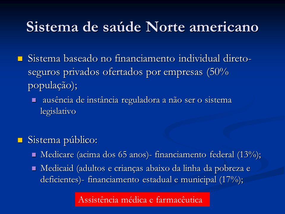 Sistema de saúde Norte americano Sistema baseado no financiamento individual direto- seguros privados ofertados por empresas (50% população); Sistema