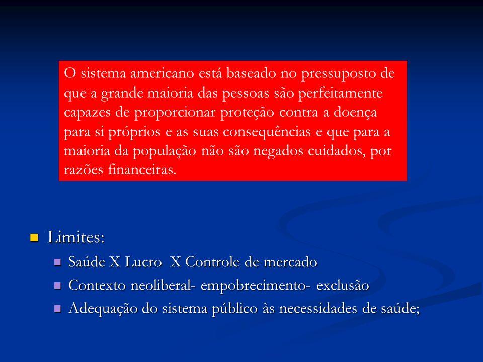 Limites: Limites: Saúde X Lucro X Controle de mercado Saúde X Lucro X Controle de mercado Contexto neoliberal- empobrecimento- exclusão Contexto neoli