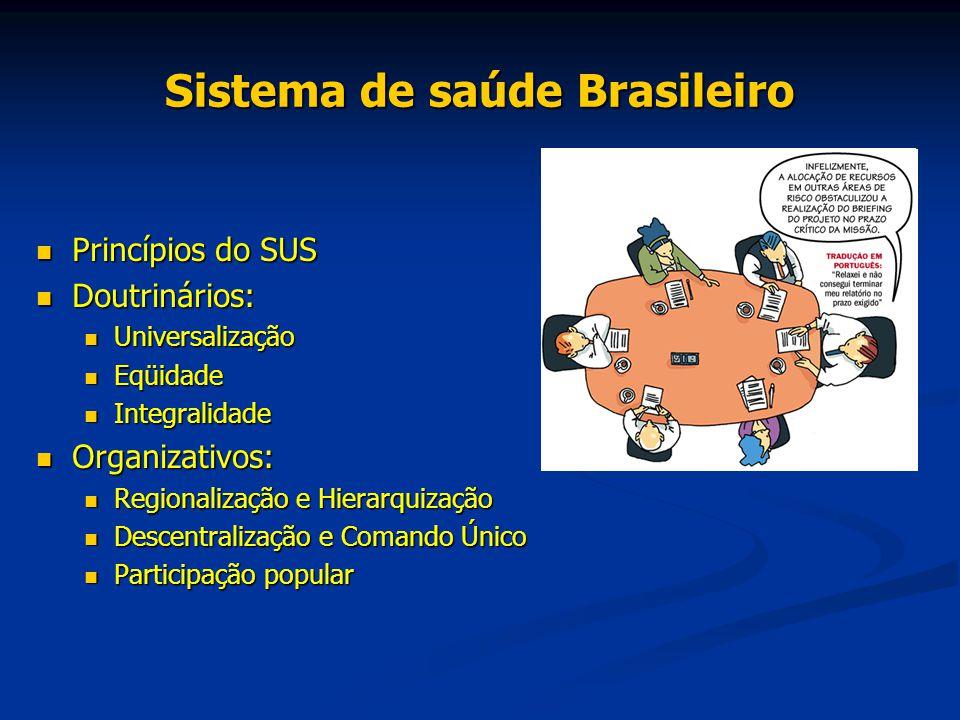 Sistema de saúde Brasileiro Princípios do SUS Princípios do SUS Doutrinários: Doutrinários: Universalização Universalização Eqüidade Eqüidade Integral