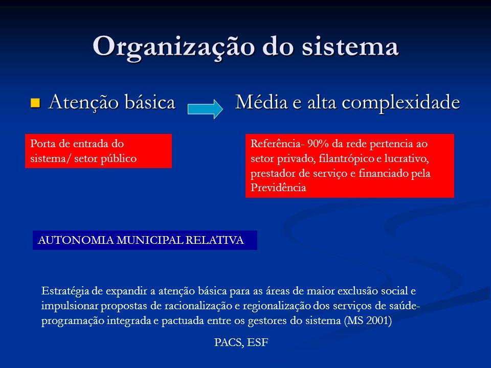 Organização do sistema Atenção básica Média e alta complexidade Atenção básica Média e alta complexidade Porta de entrada do sistema/ setor público Re