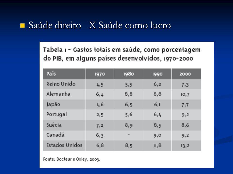 Saúde direito X Saúde como lucro Saúde direito X Saúde como lucro