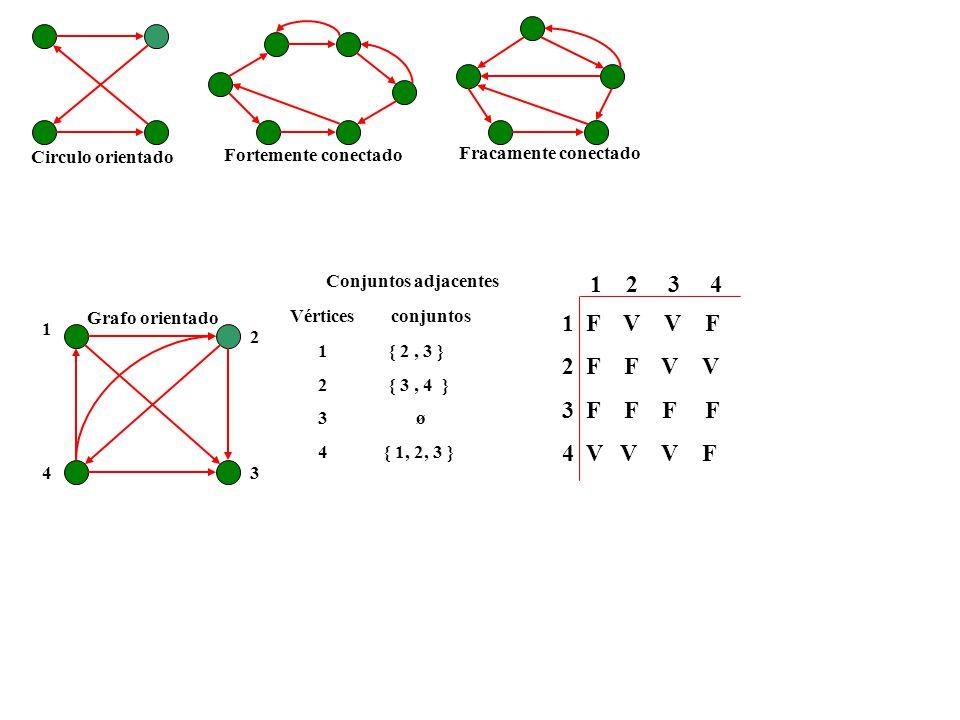 Circulo orientado Fortemente conectado Fracamente conectado 1 2 34 Grafo orientado Vértices conjuntos 1 { 2, 3 } 2 { 3, 4 } 3 ø 4 { 1, 2, 3 } Conjuntos adjacentes 1 2 3 4 12341234 F V V F F F V V F F V V V F