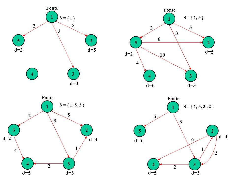 1234 5 2 3 2 1 6 2 d=2 1 2 34 5 2 3 5 6 10 4 Fonte d=2 d=6d=3 d=5 1 2 34 5 2 3 5 4 2 1 Fonte d=5d=3 d=4 d=2 d=5d=3 d=4 1 2 34 5 2 3 Fonte 5 d=2 d=3 d=5 S = { 1 } S = { 1, 5 } S = { 1, 5, 3 } S = { 1, 5, 3, 2 }