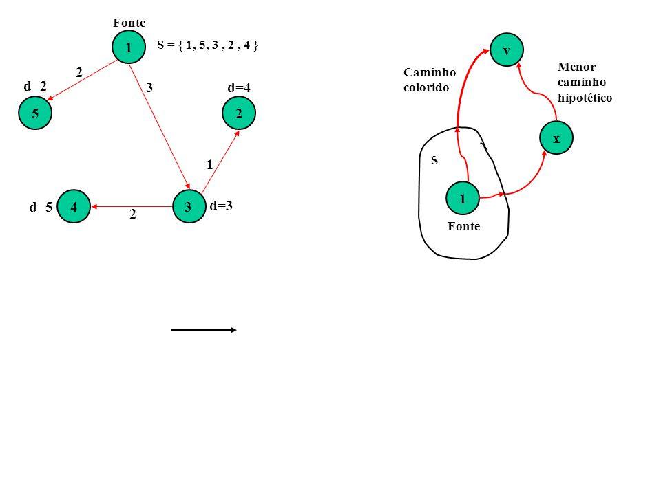 1234 5 2 3 2 1 Fonte d=2 d=5 d=3 d=4 S = { 1, 5, 3, 2, 4 } 1vx Fonte S Caminho colorido Menor caminho hipotético